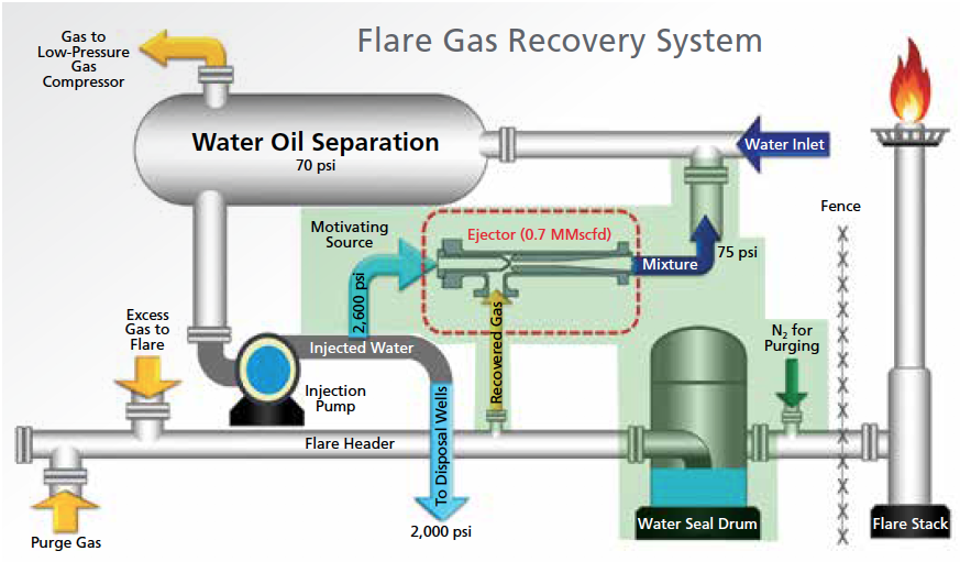 Saudi Aramco Flare Gas Recovery Project