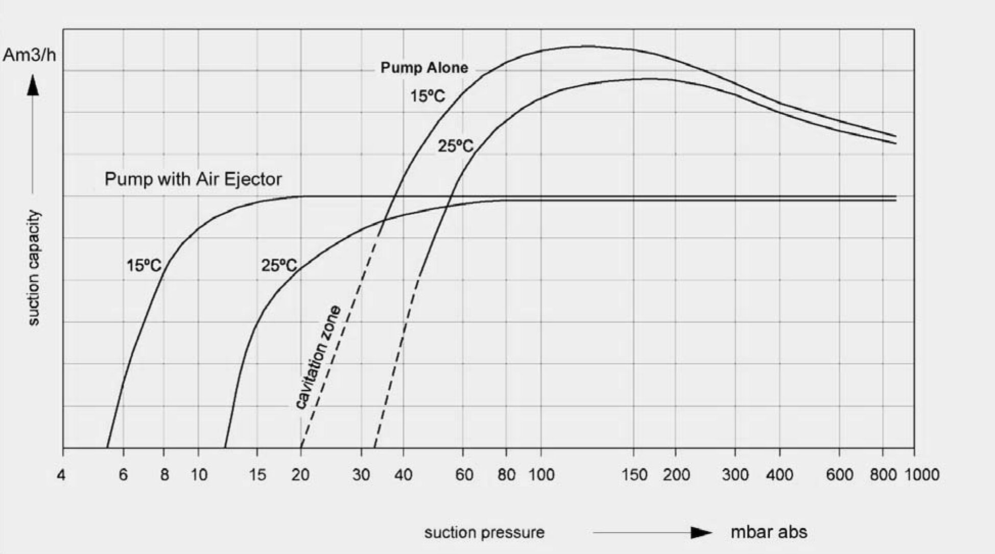 Atmospheric Air Ejector Performance Curves