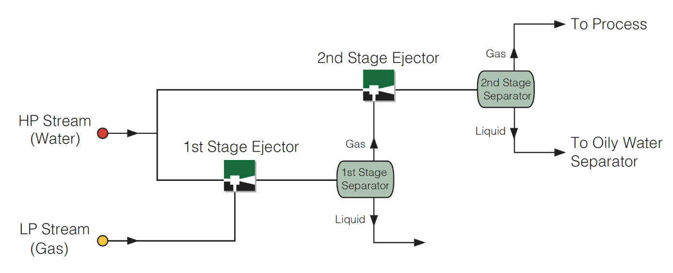 Compression Capability for Two Stage Liquid Jet Compressor Ejector