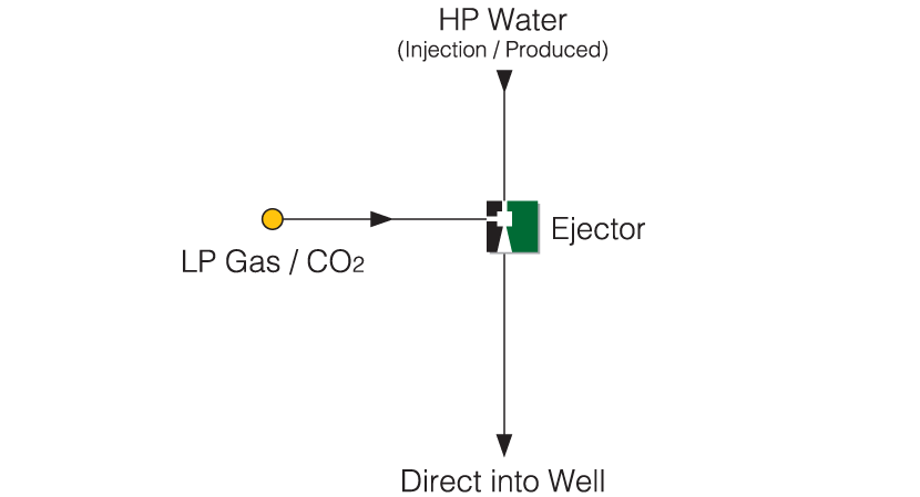 Gas Reinjection using Ejectors