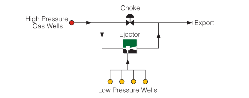How an Ejector can use a high pressure well to boost a low pressure well