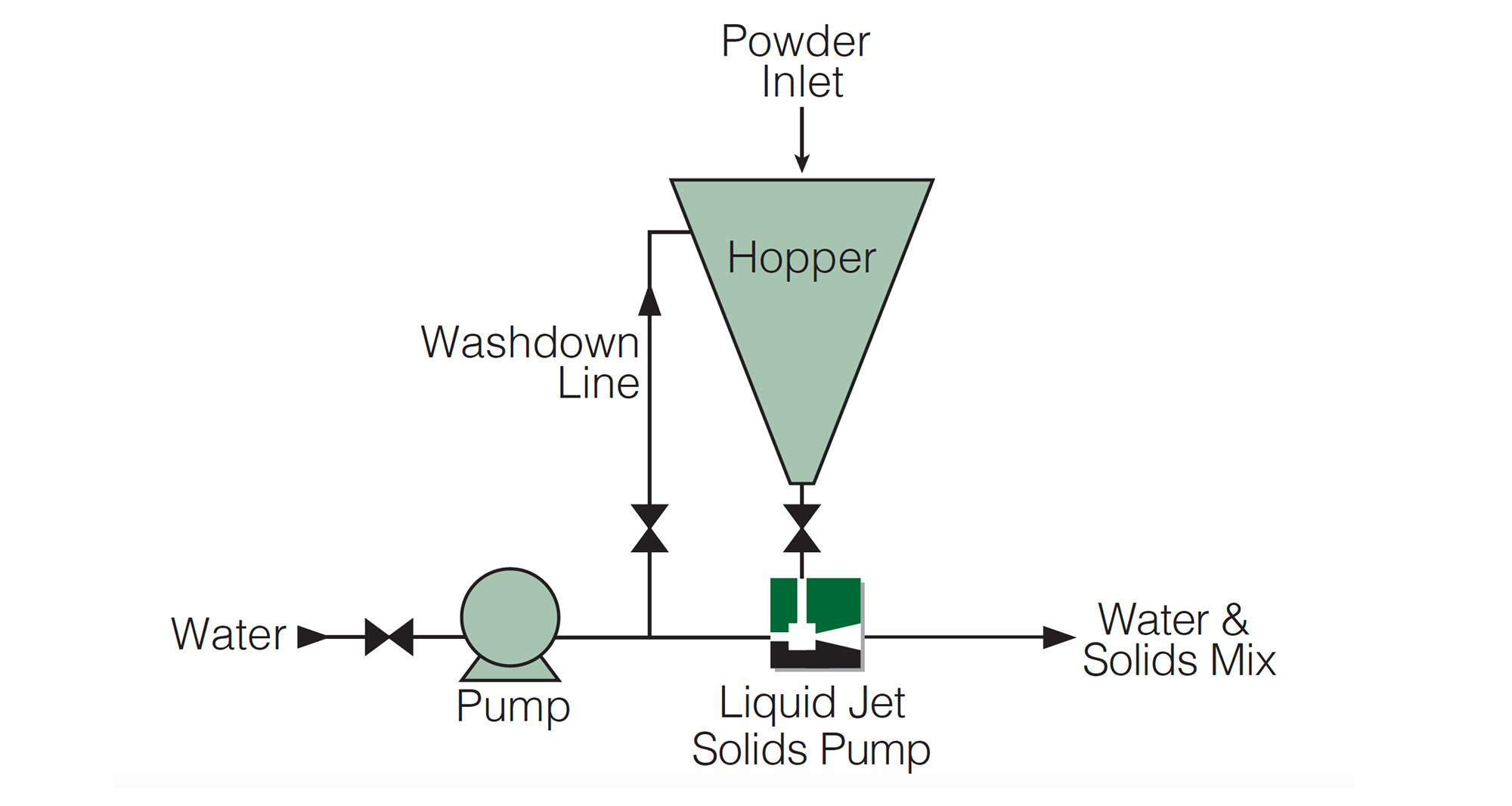Ejector with Hopper for dosing powder into water