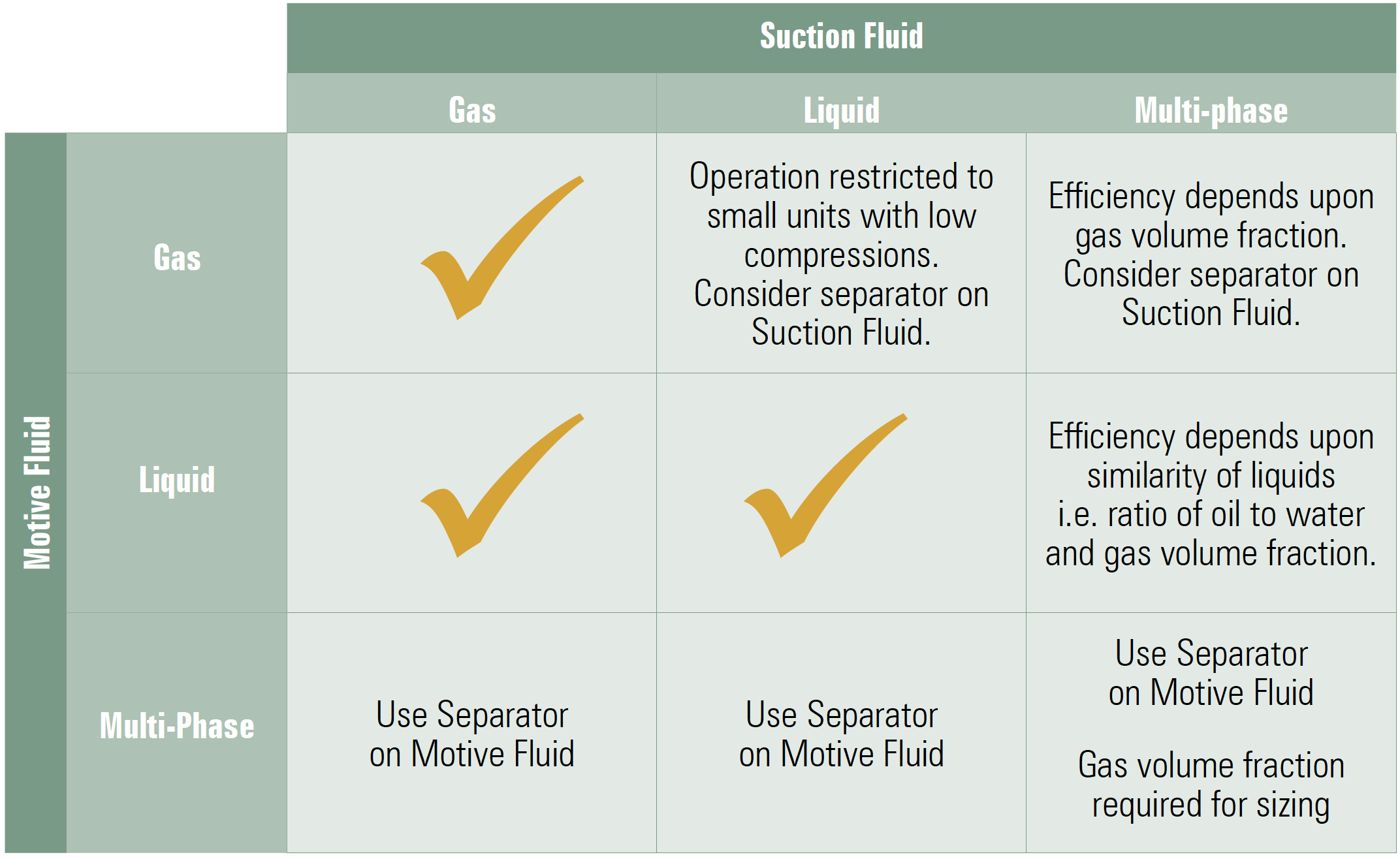 Ejector Motive and Suction Fluid Options