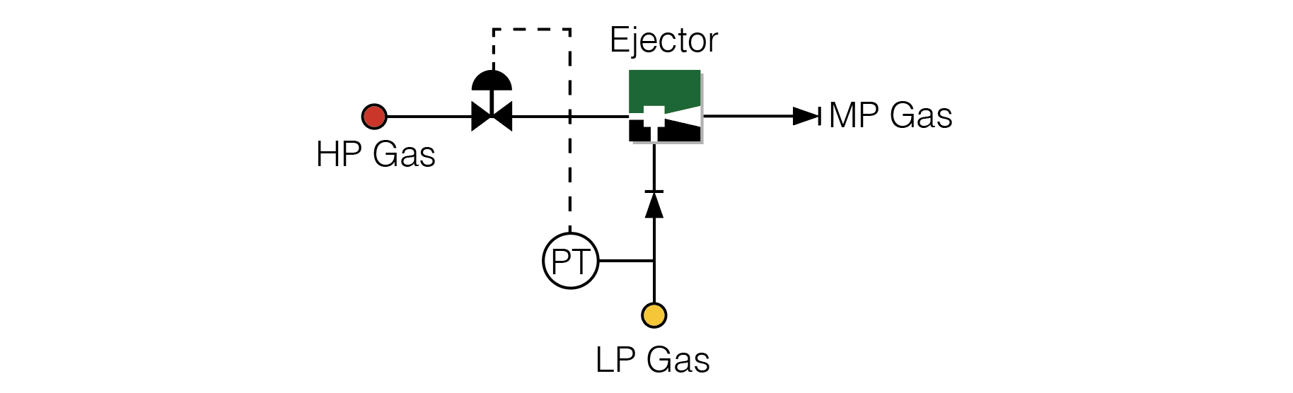 Gas Ejector Control using Motive throttling