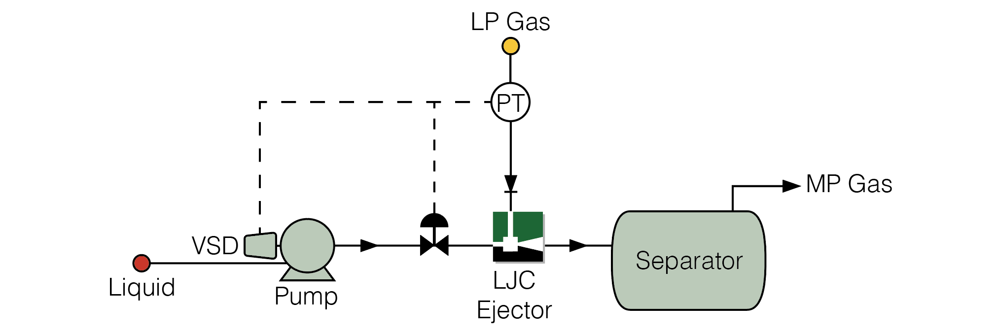 LJC Ejector Control using Motive throttling