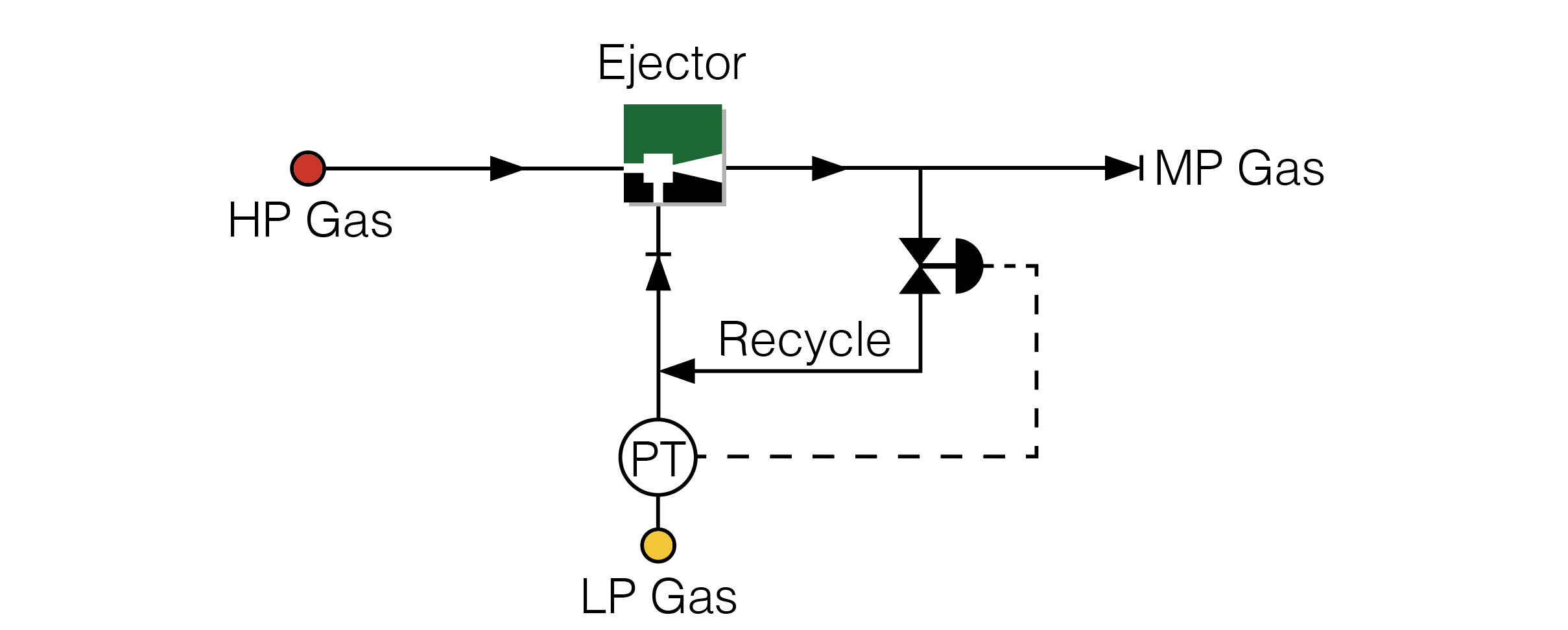 Gas Ejector Control using Recycle Control Method