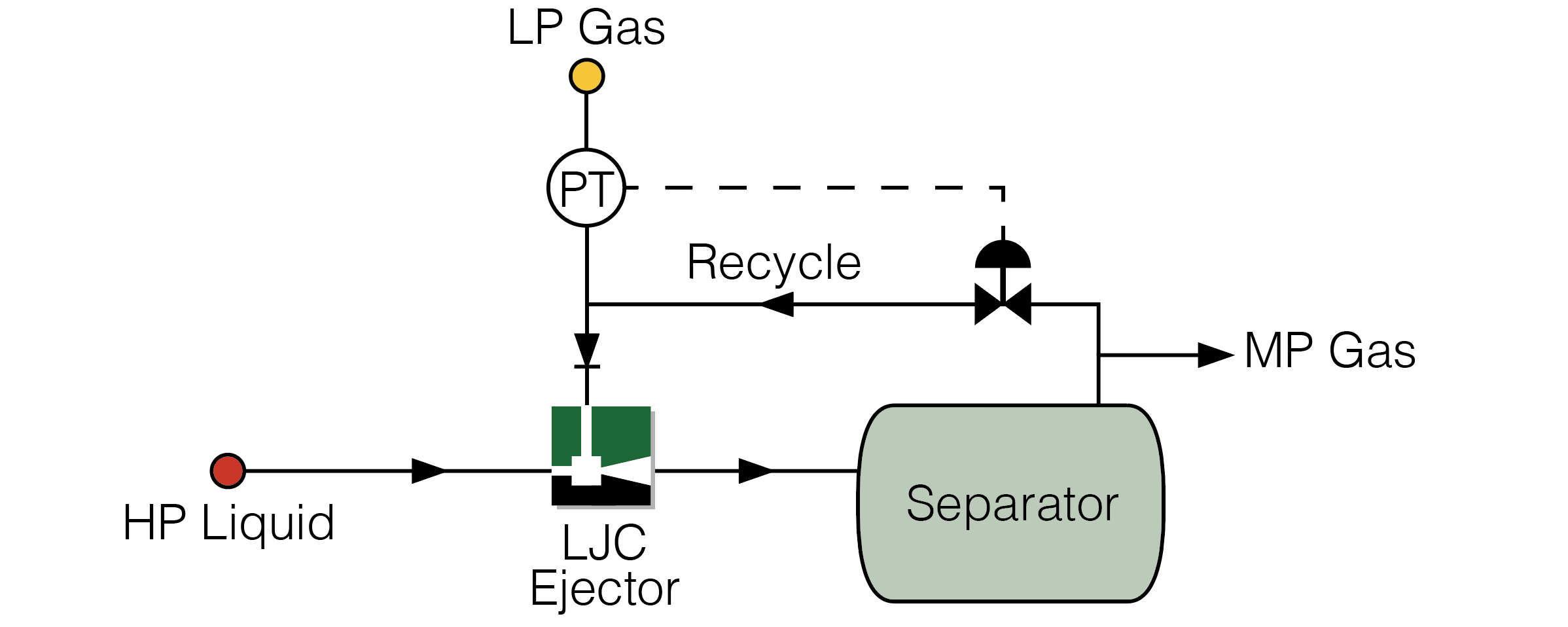 LJC Ejector Control using Recycle Control Method