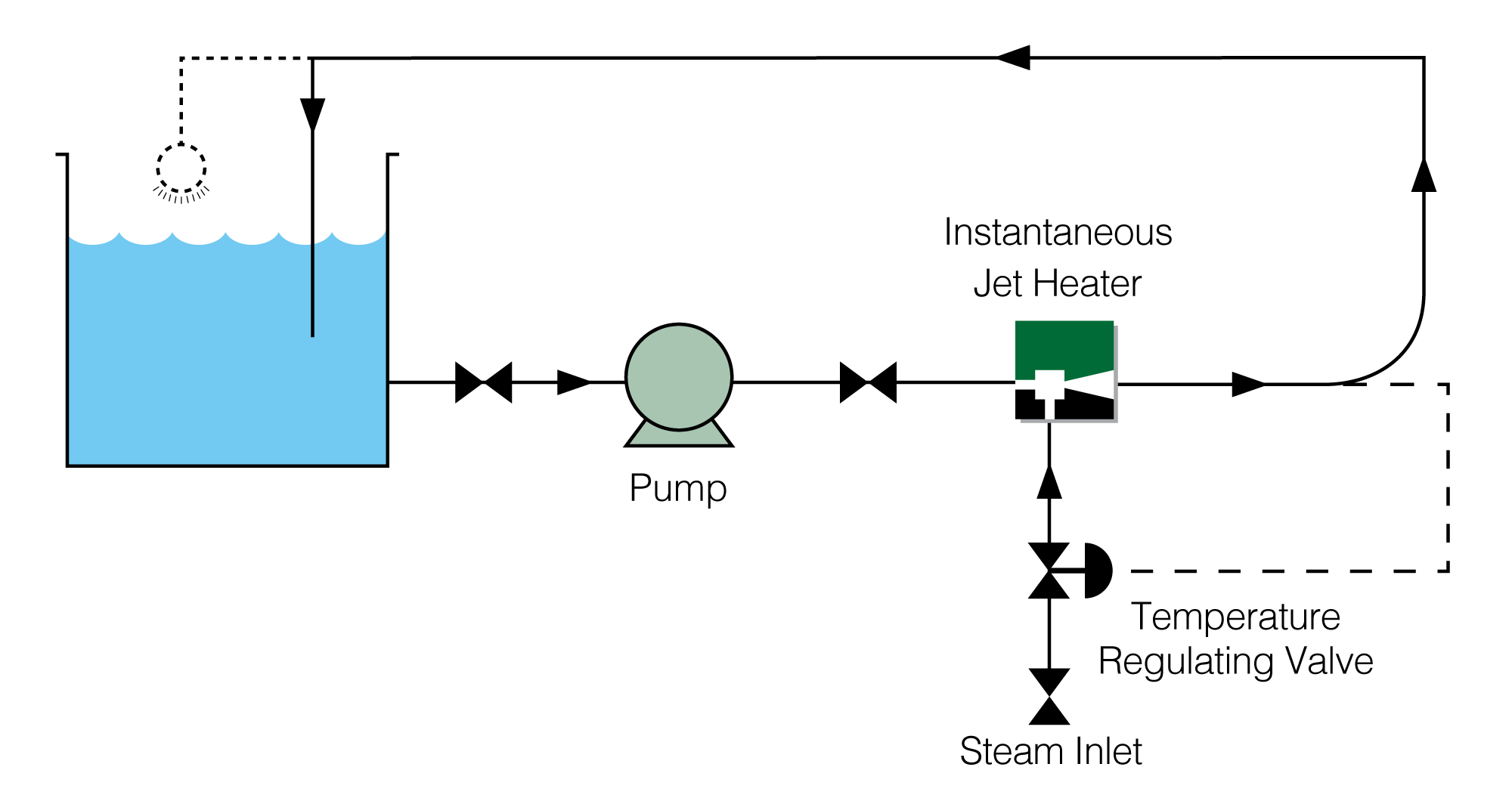 Typical Jet Heating Application
