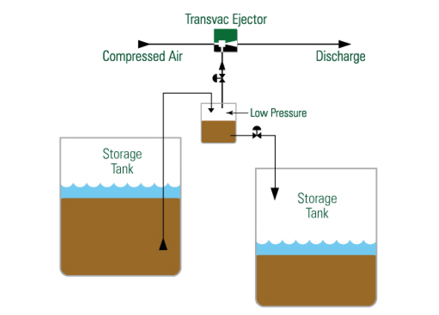 Nuclear Slurry Indirect Pumping with Ejectors