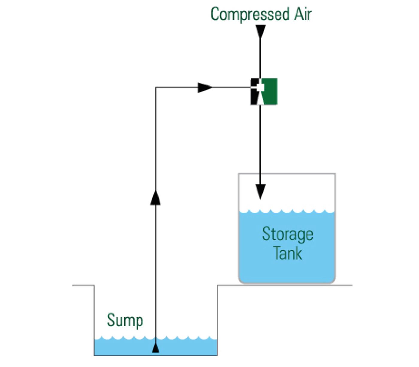Nuclear Buffer Storage Syphon