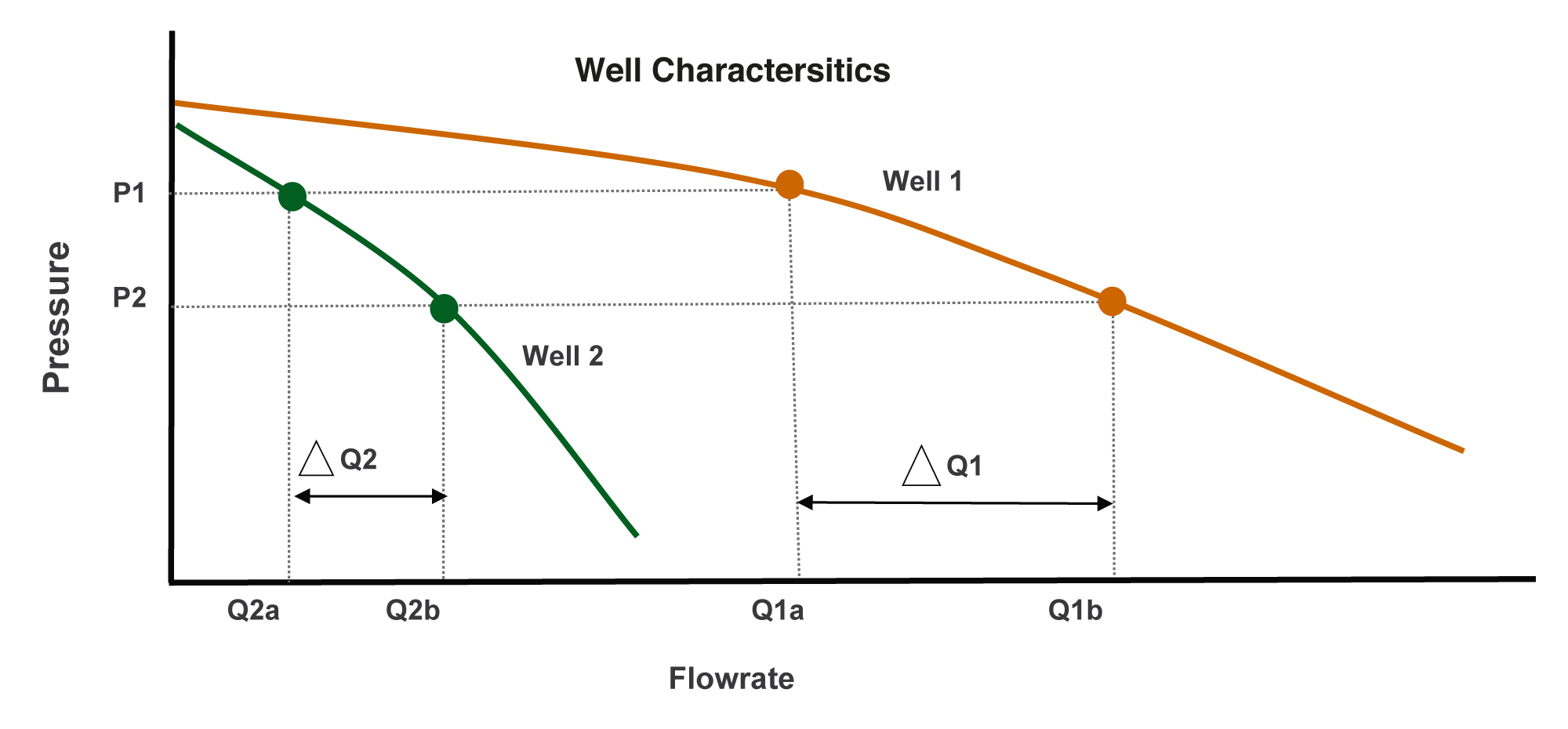 PQ Curves for Wells