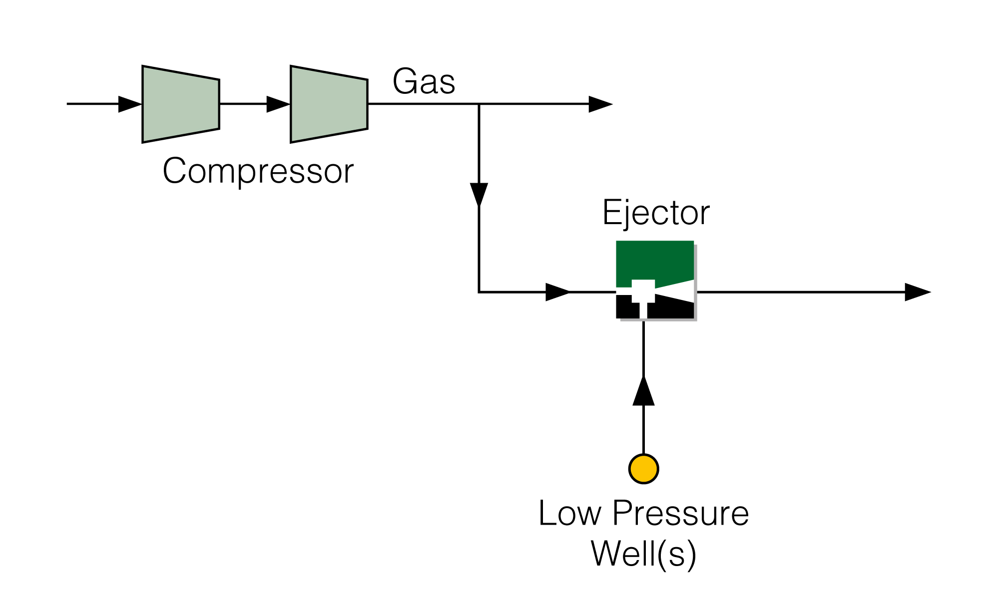 Production Boosting Ejector with Motive Export Gas