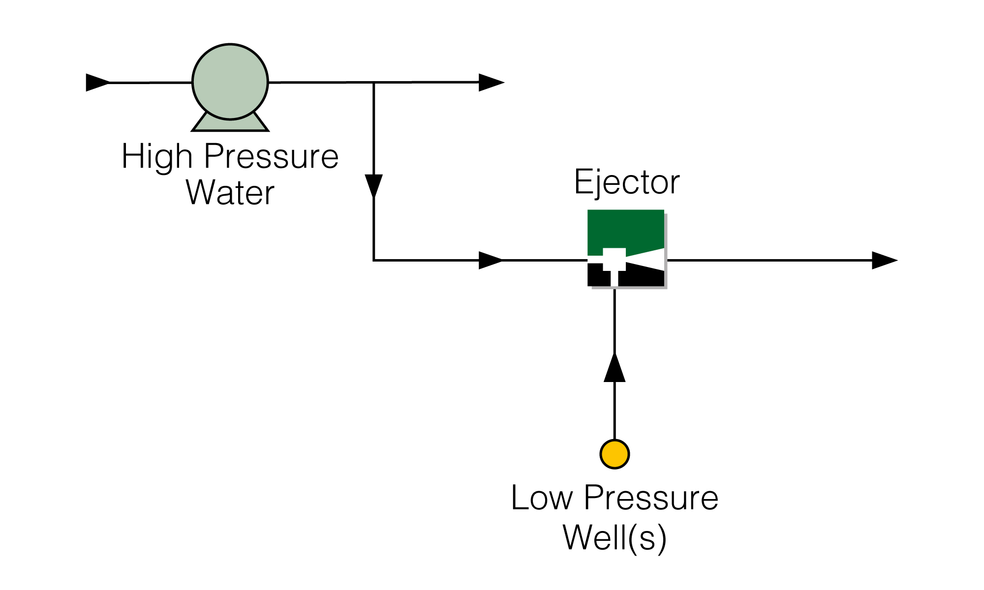 Production Boosting Ejector with Motive HP Liquid