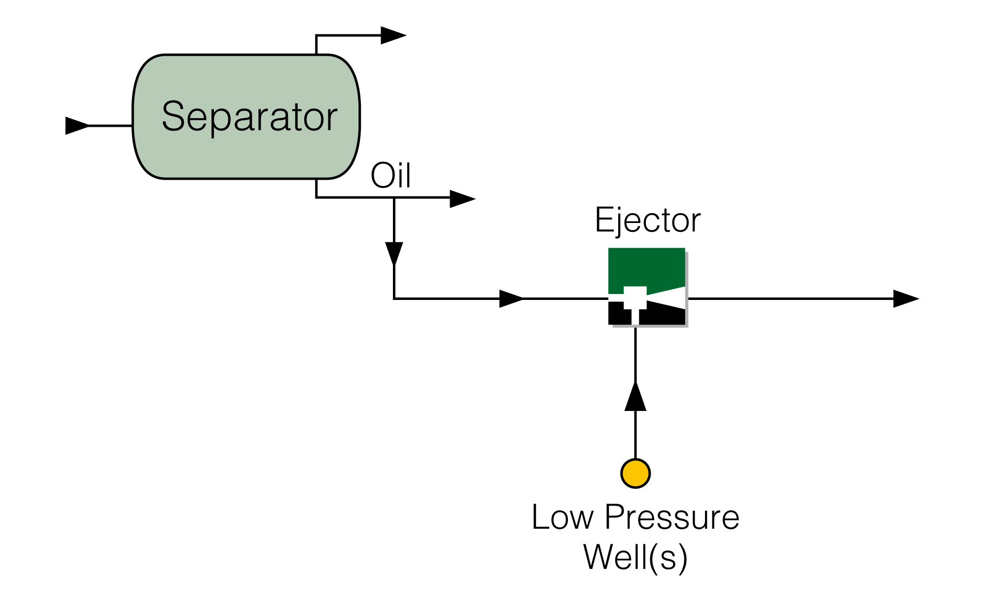Production Boosting Ejector with Motive HP Oil