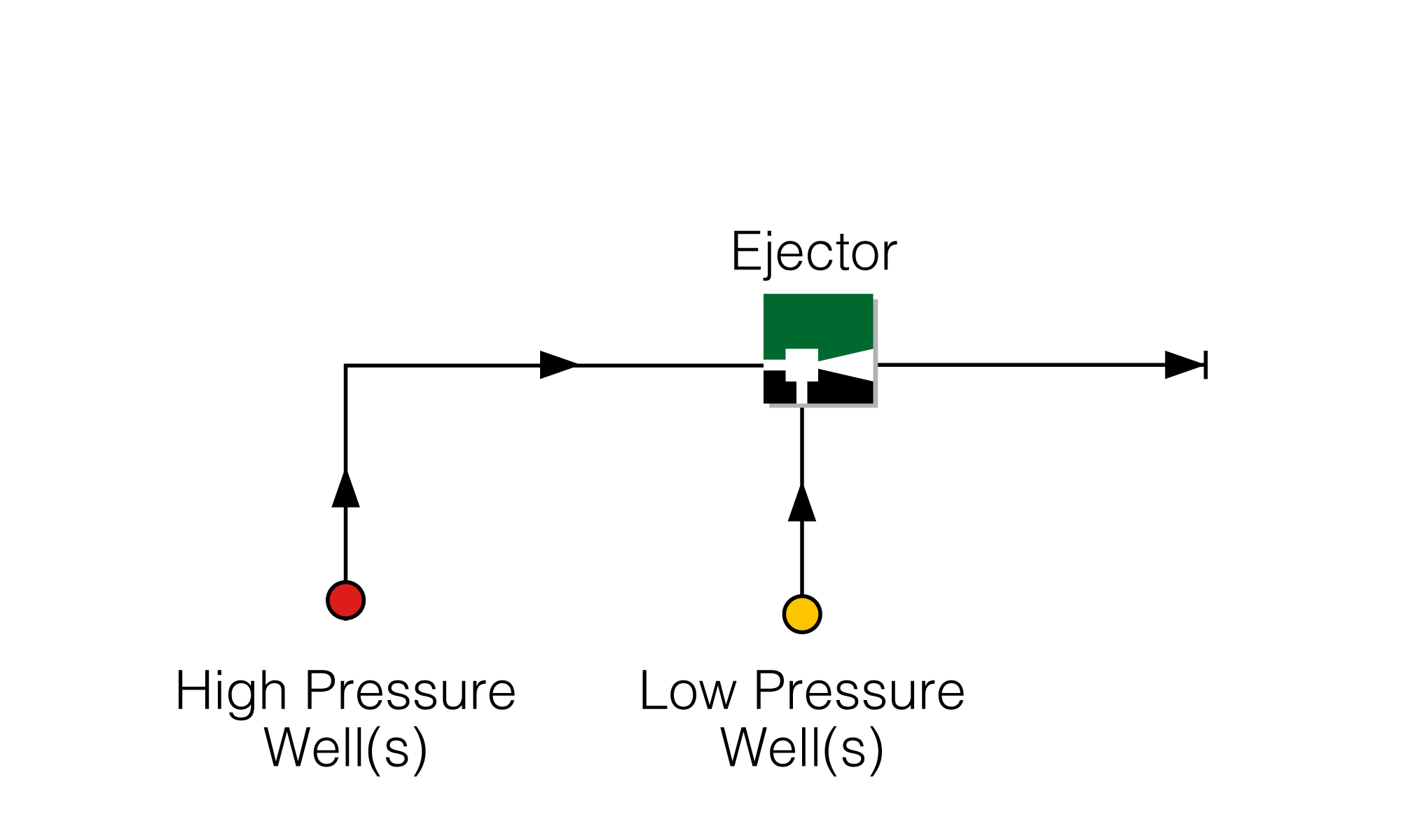 Production Boosting Ejector with Motive HP Well