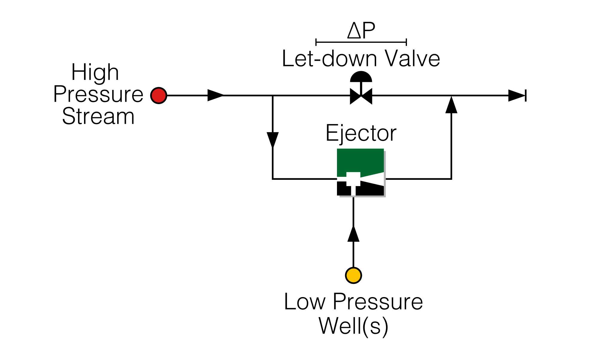 Production Boosting Ejector with Motive Pressure Let Down