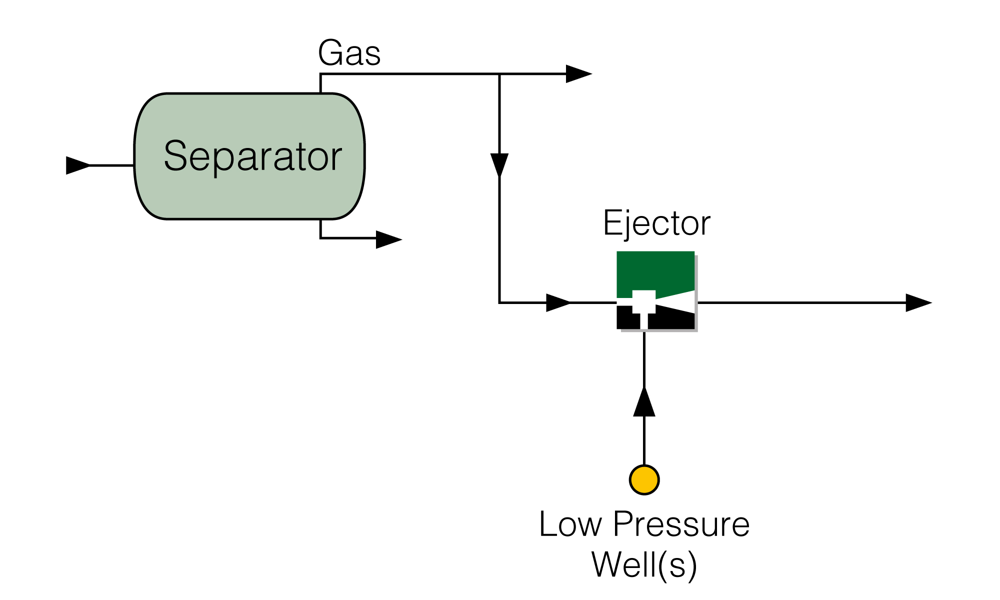 Production Boosting Ejector with Motive HP Gas