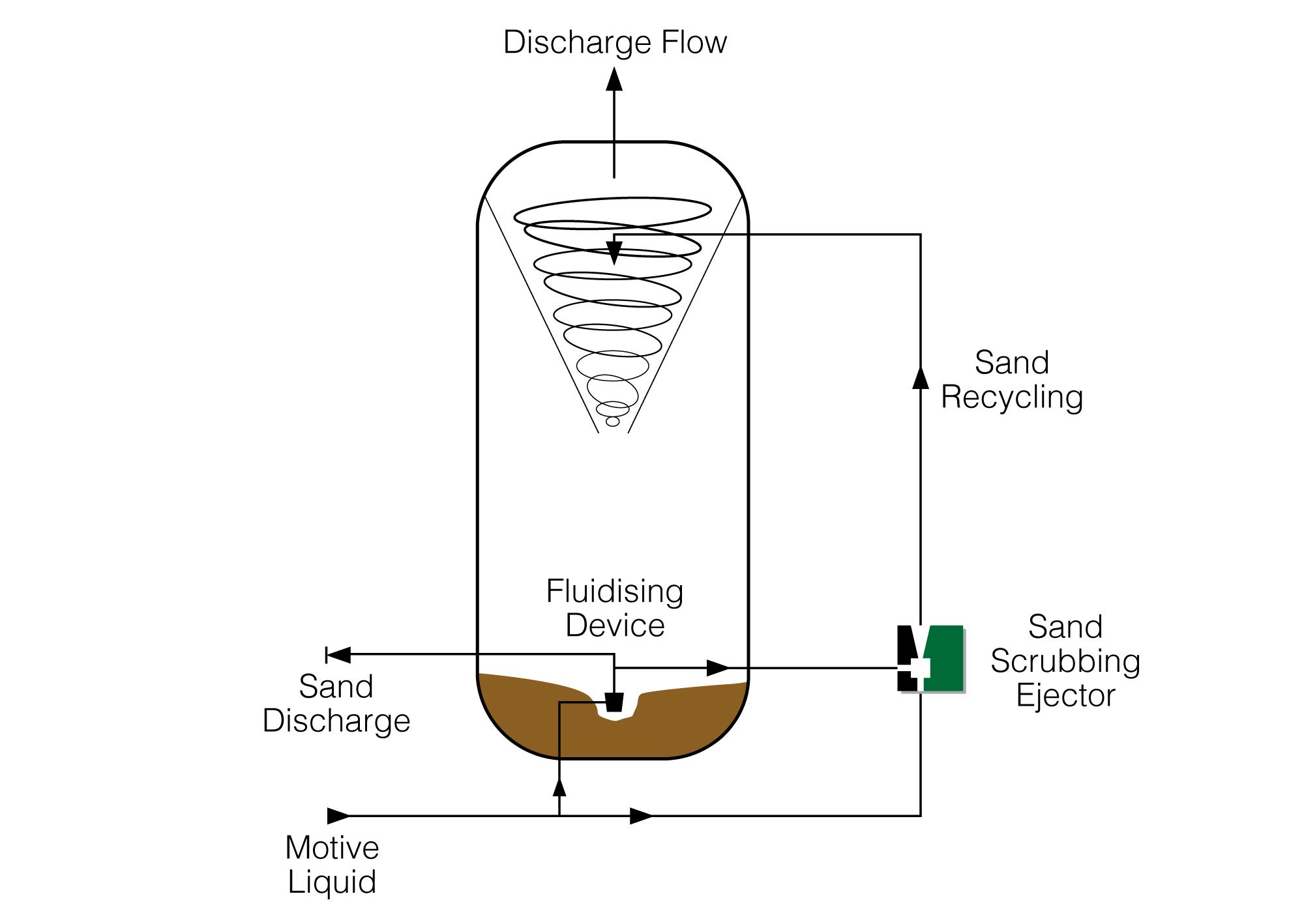 Sand scrubbing Ejector