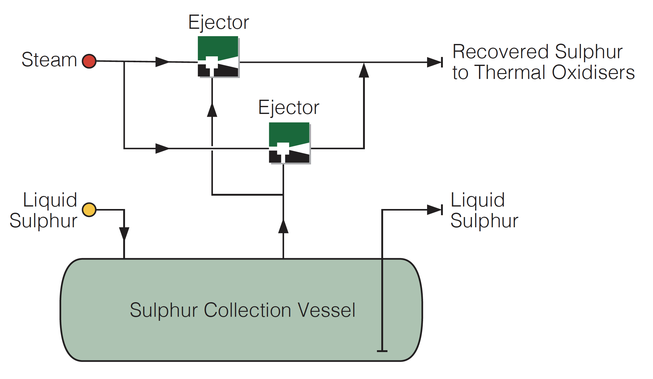 Sulphur Recovery using Transvac Steam Ejectors