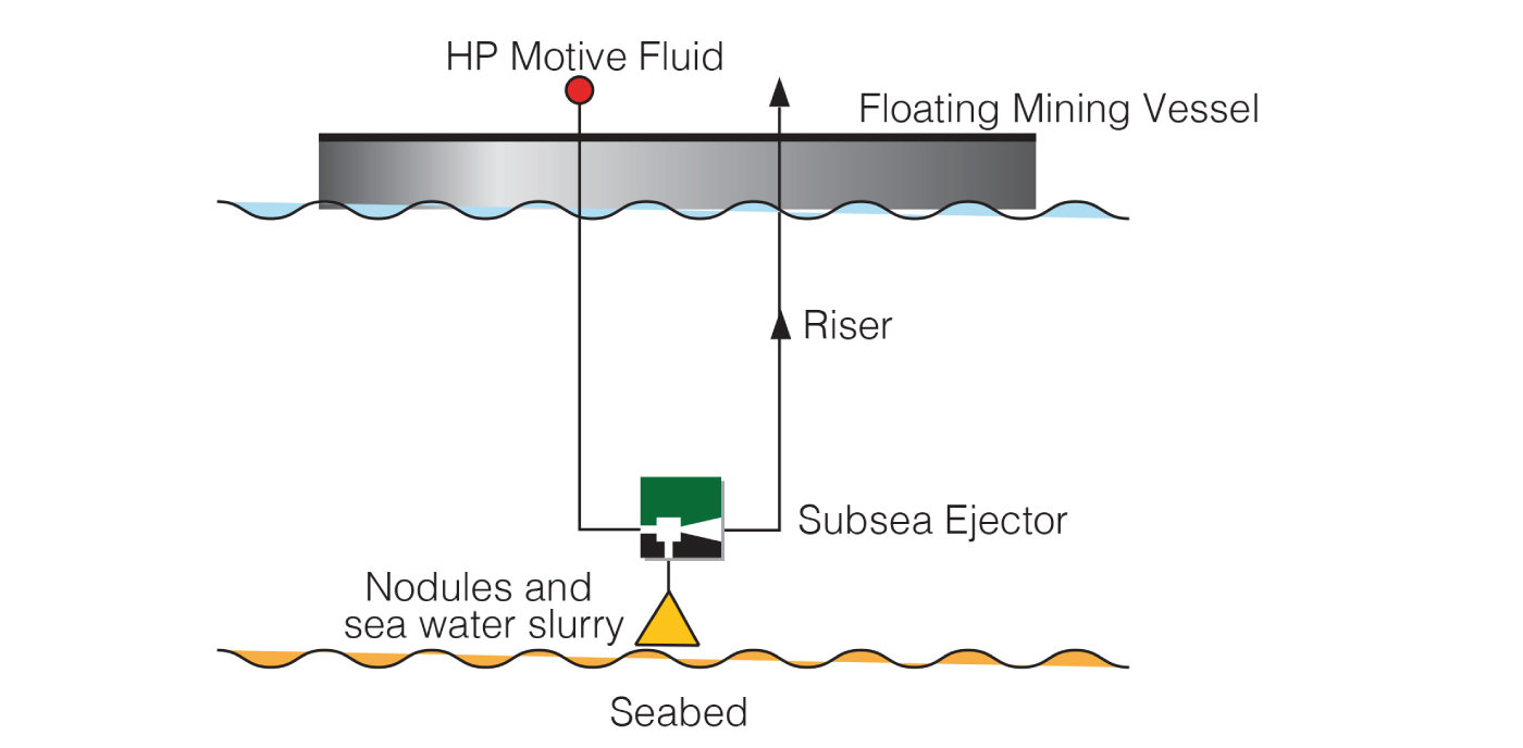 Subsea Ejector Mining Diagram