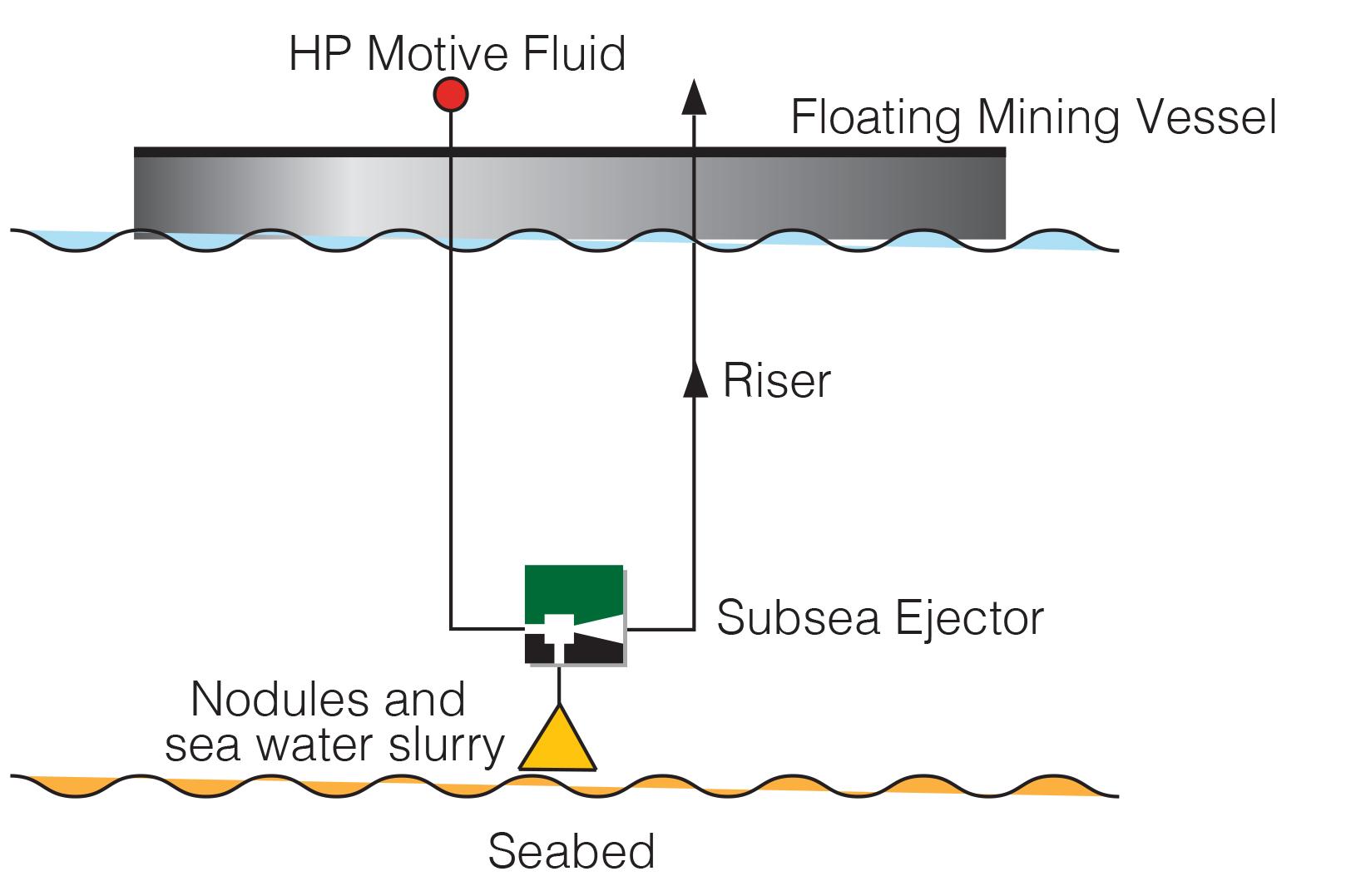 Subsea Mining Ejectors
