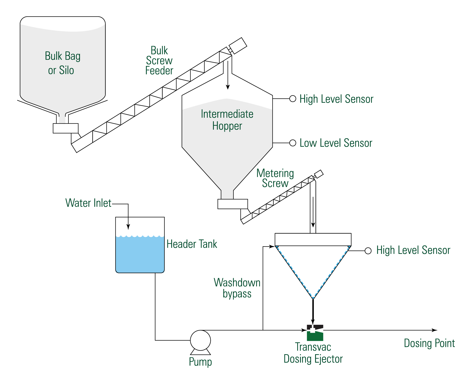 TransPAC System Process Overview