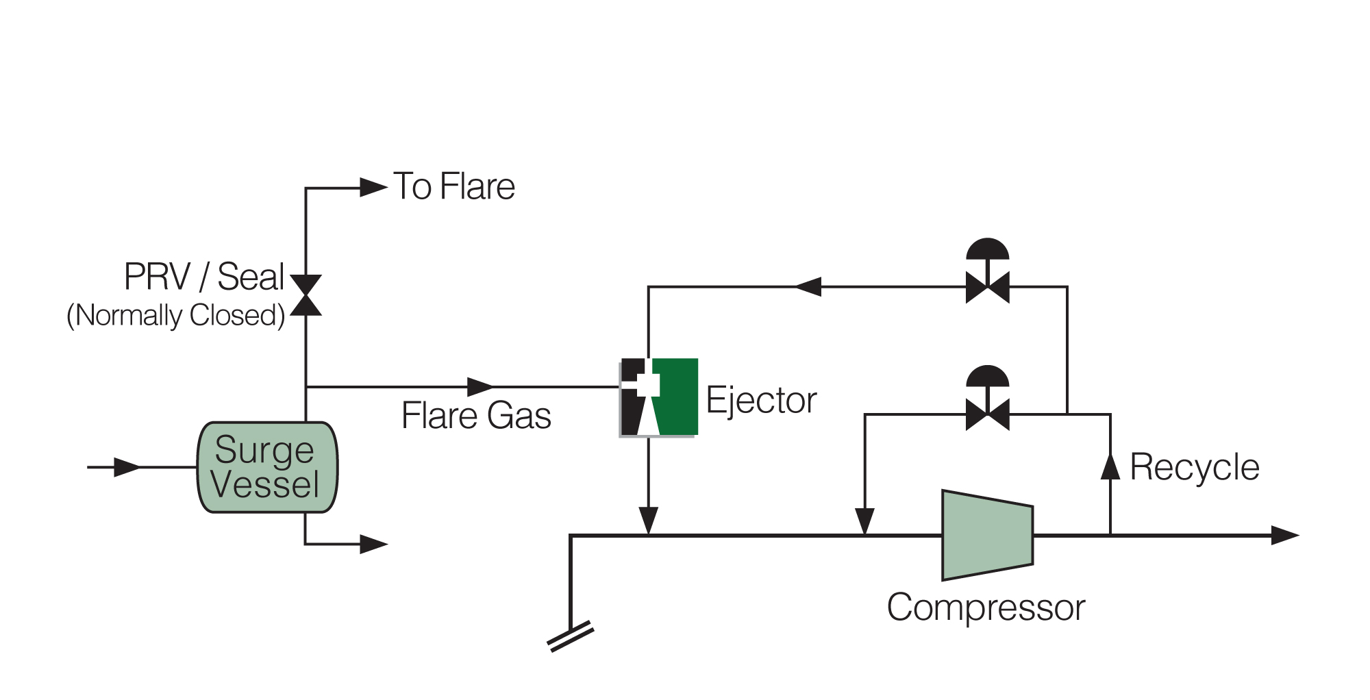 Compressor Recycle Opportunity using Ejectors to recover flare gas