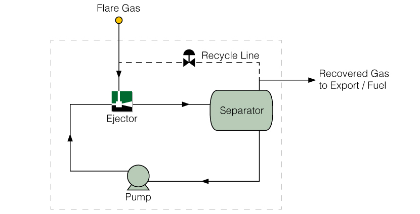 Flare Gas Recovery Ejector Recirculation Package
